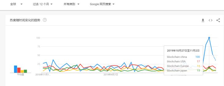 中国区块链在全球舆论场筑造了一座高峰-宏链财经
